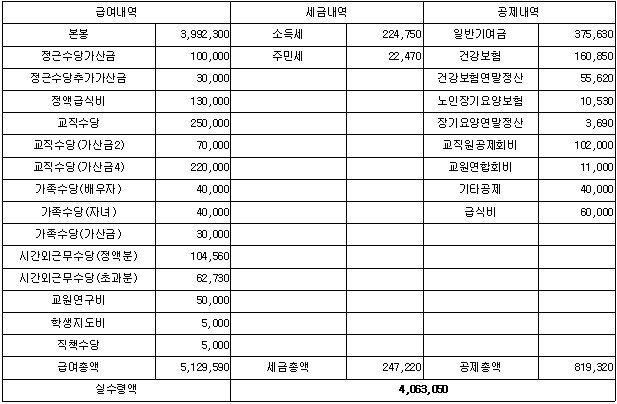 중등교사 월급명세서~~ 2012년