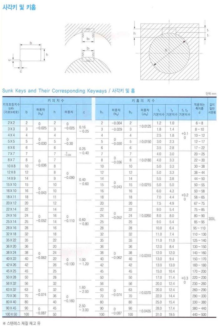 사각키 국산 제조업체의 기계부품/기계요소/스냅링/키 브랜드별 가격비교 및 판매정보 소개