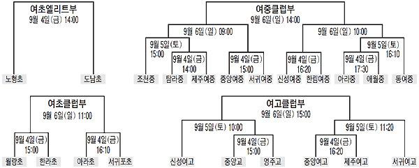 제주여자축구 최강팀을 가린다