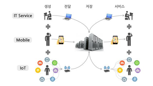IoT(Internet of Things) 란